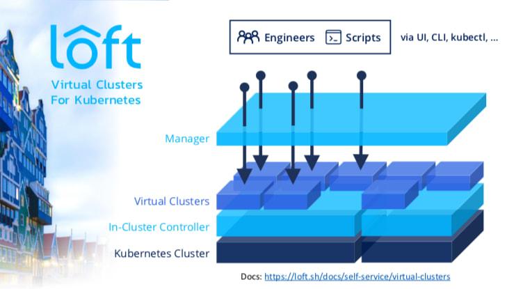 Kubernetes virtual clusters