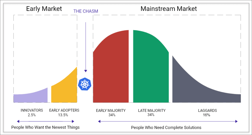 Kubernetes crossing the chasm
