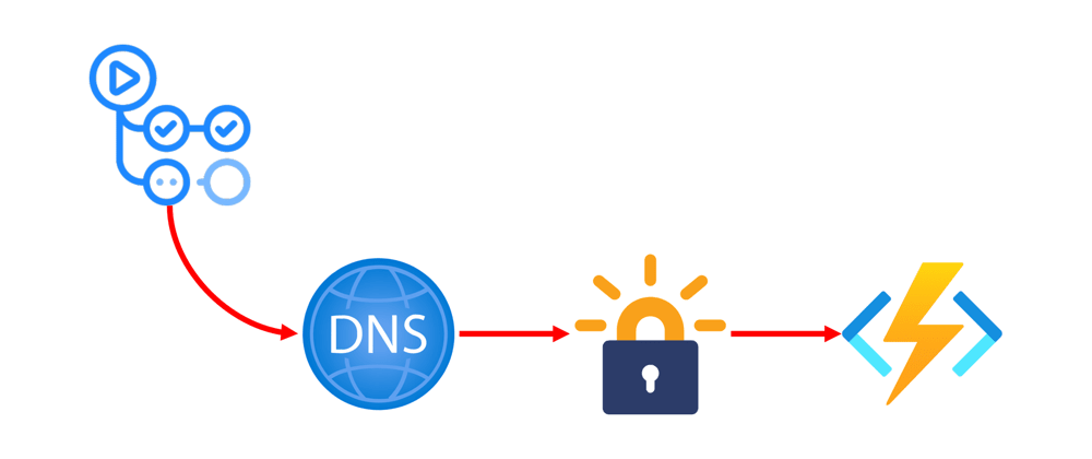 Cover image for Updating Azure DNS and SSL Certificate via Github Actions