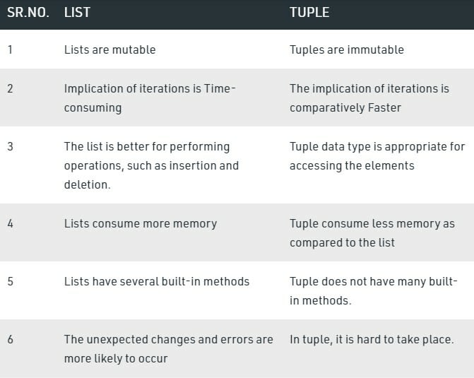 Difference between tuple and list