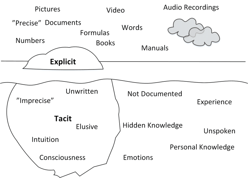 Differences between explicit and tacit knowledge