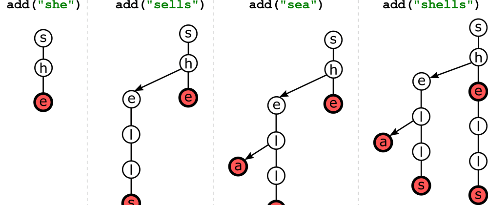Cover image for Ternary Search Tree: Core Methods (Java Implementation)