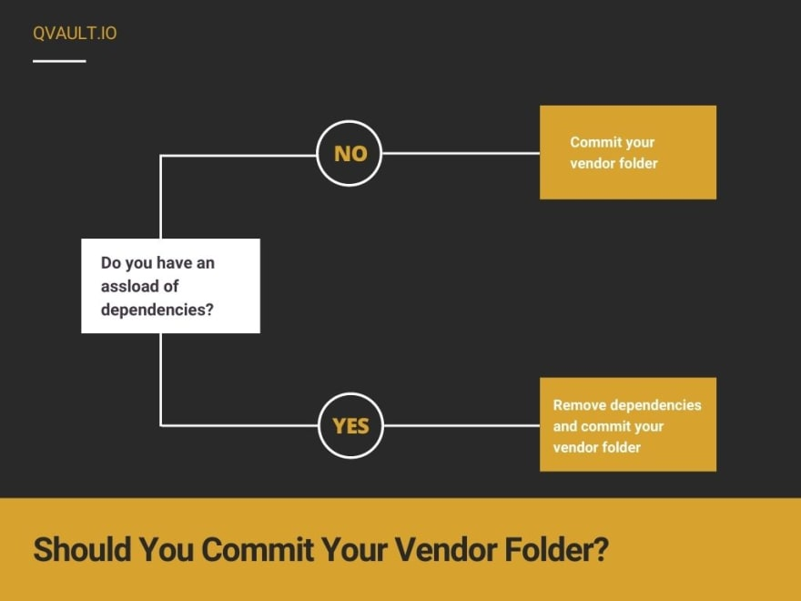 Should You Commit Your Vendor Folder in Go
