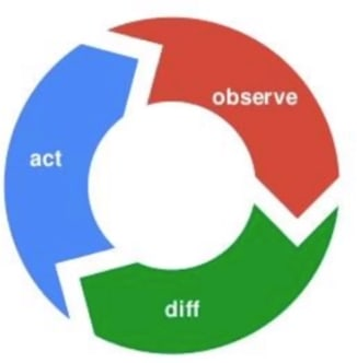 observe,diff and act control loop