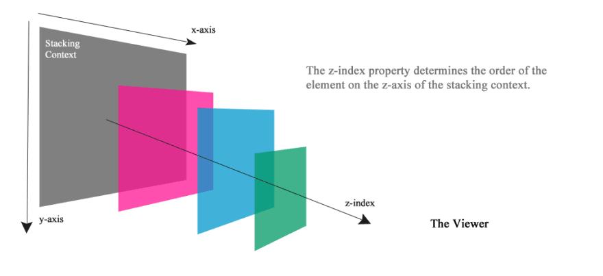 CSS 3D cube - DEV Community 👩 💻👨 💻