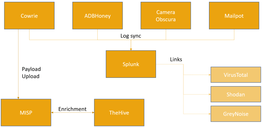 Architecture diagram detailing the different honeypots, their data flow, and integrations to Splunk, MISP and TheHive.