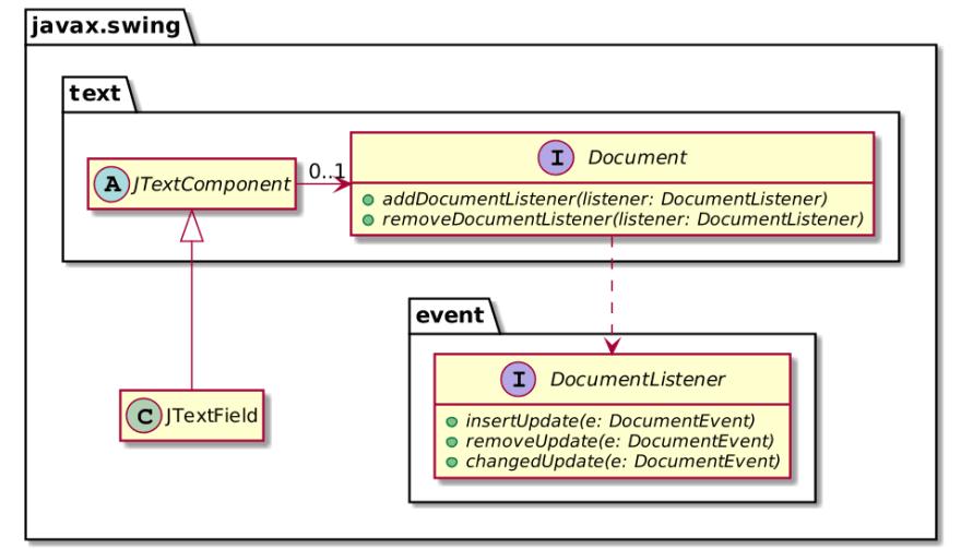 Summary of JTextField class diagram