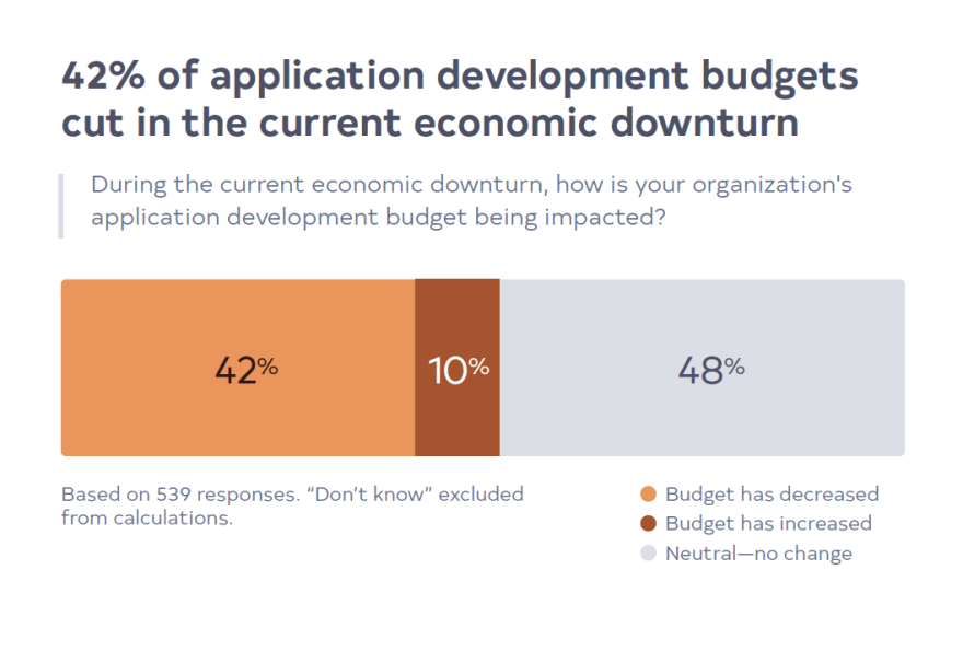 42% of application development budgets cut in the current economic downturn