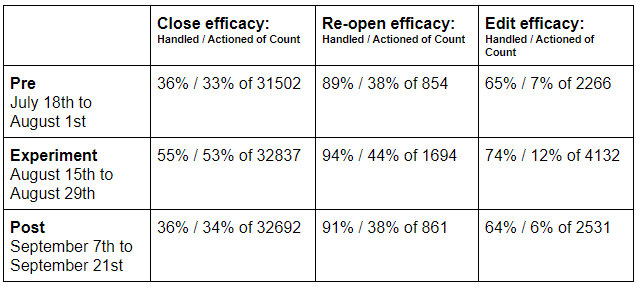 Table of close/reopen/edit efficiency results