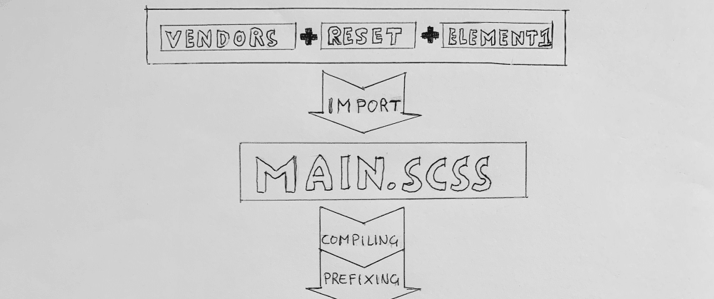 Cover image for Setting up a CSS build process with Gulp