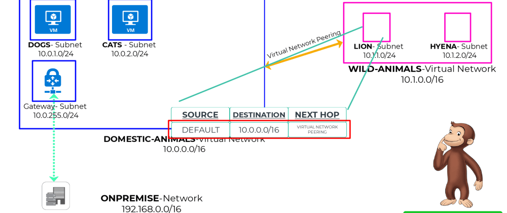 Cover image for Azure Routing explained in plain English with a story in 10 mins-User Defined Routes, Route priority