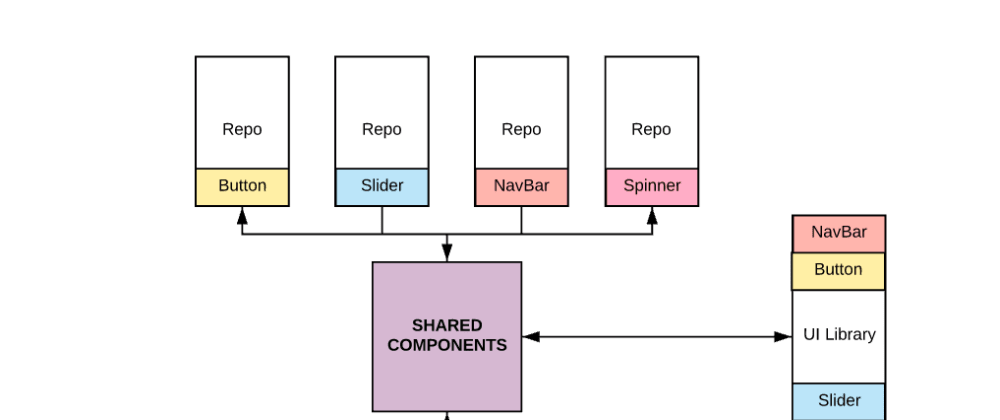 Cover image for How to Easily Reuse Components Across Projects and Repositories
