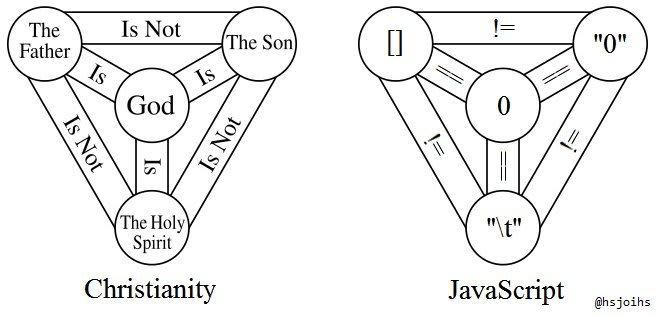 Javascript trinity