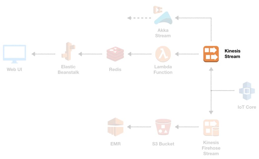 kinesis data stream#source%3Dgooglier%2Ecom#https%3A%2F%2Fgooglier%2Ecom%2Fpage%2F%2F10000