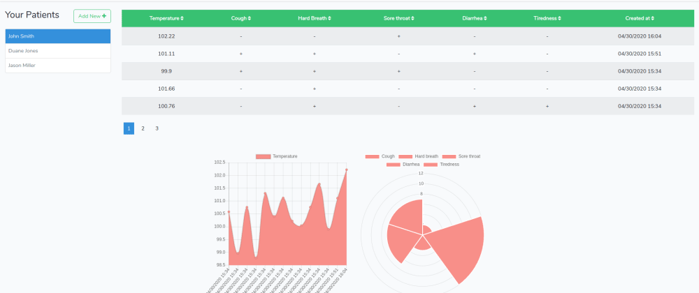 Cover image for Patient Monitor - a dashboard to review records reported by patients
