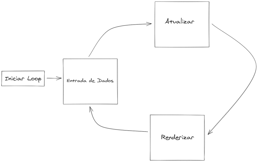 Imagem exibindo o ciclo de vida de um jogo padrão