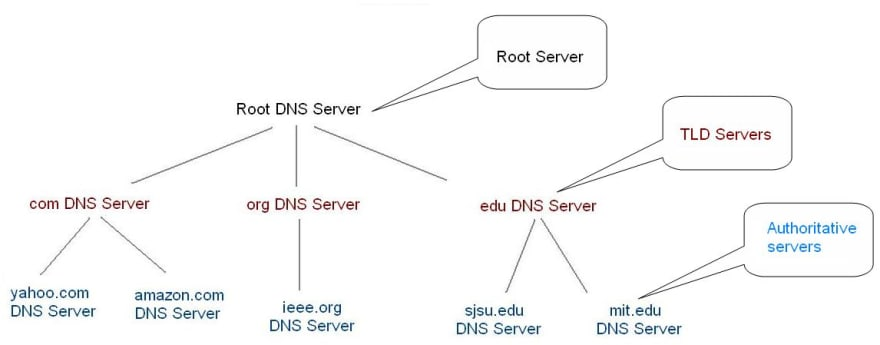 DNS Resolution Structure