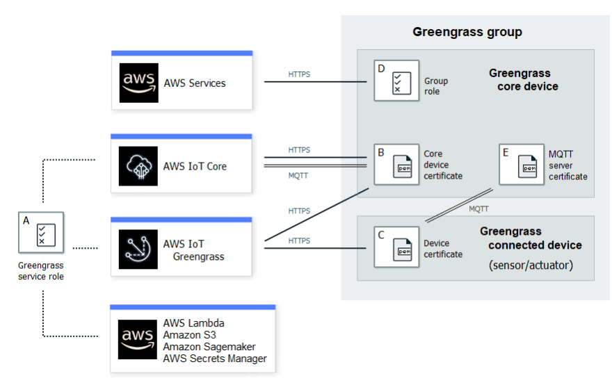 AWS IoT Greengrass security architecture overview