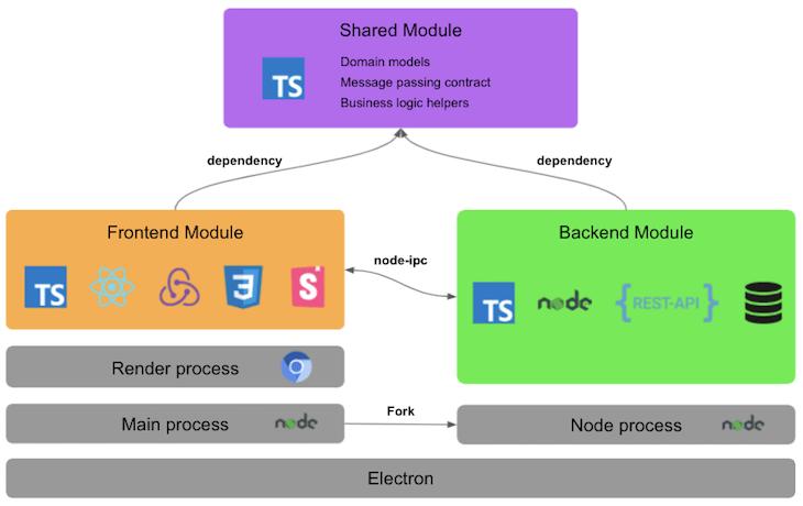 Advanced Modularized Architecture Proposal