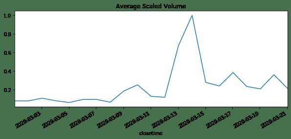 Average Scaled Volume