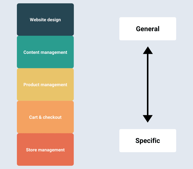 Modern e-commerce solutions - features hierarchy