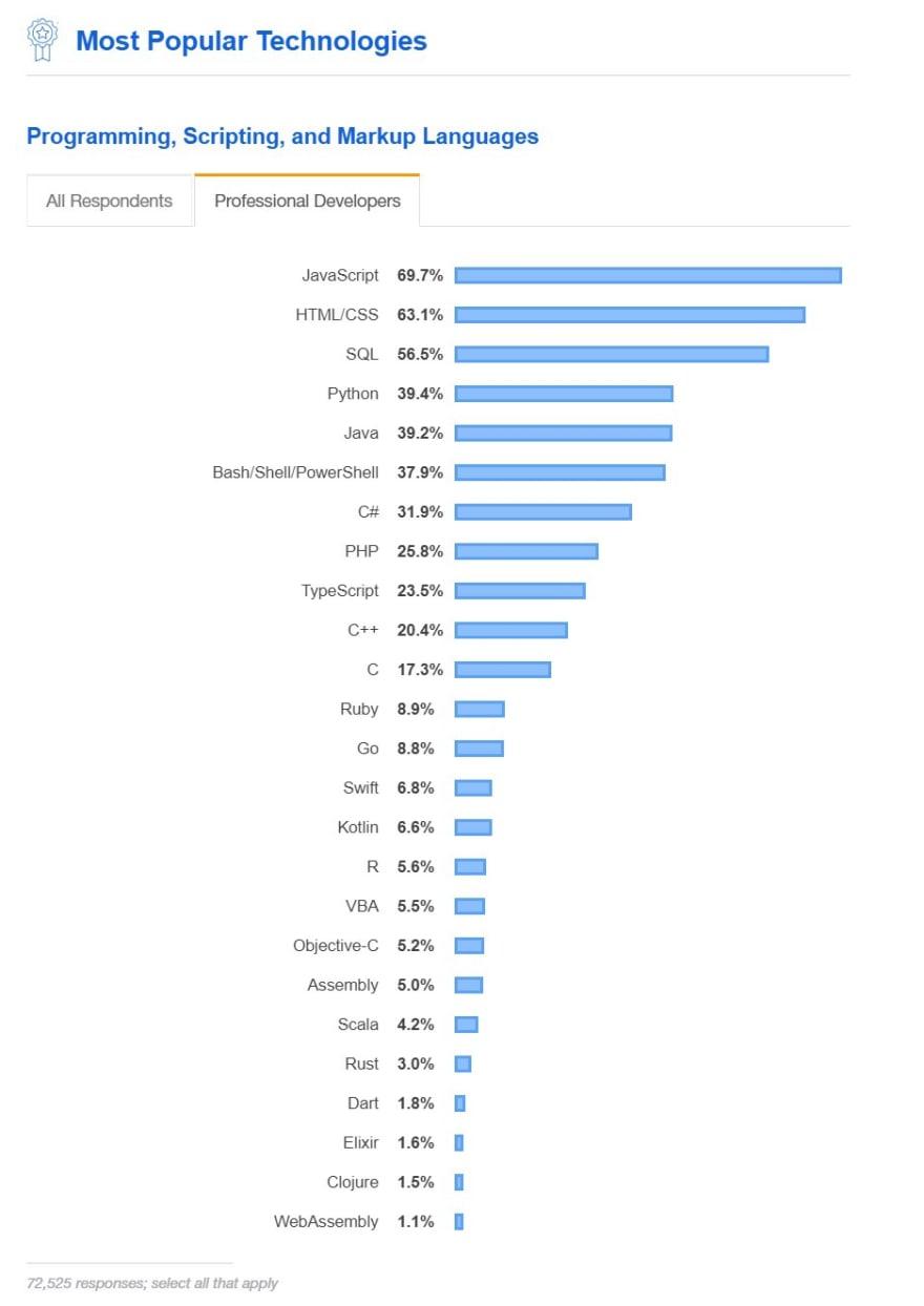 Stack Overflow's 2019 Developer Survey