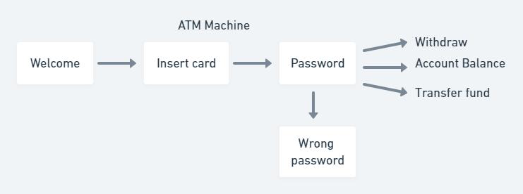 ATM machine example