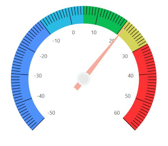 Temperature Range Indicator with Needle