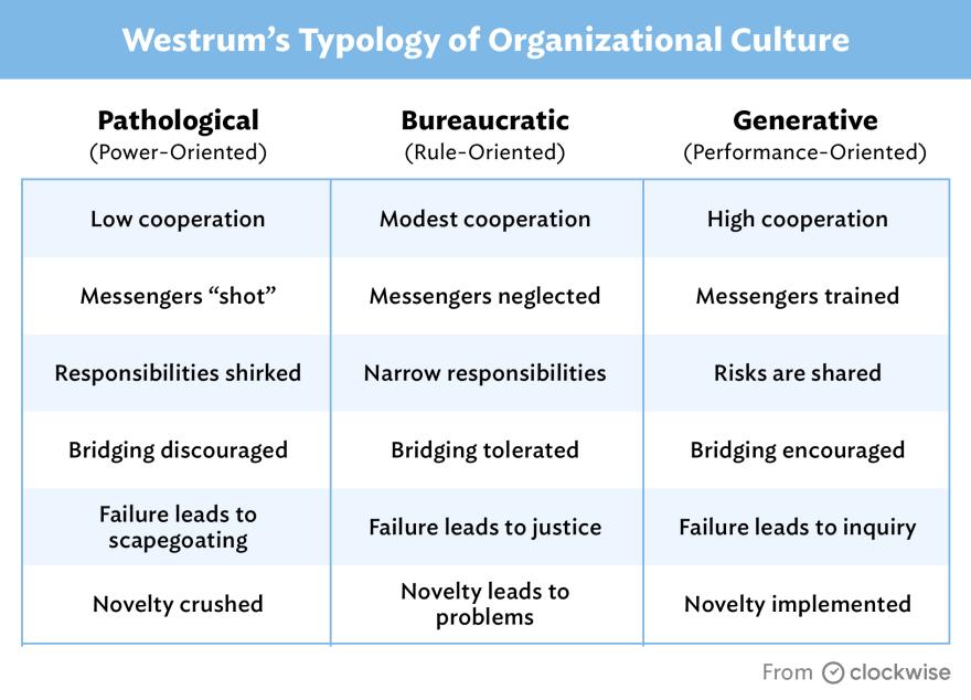 Westrum's Typology of Organizational Culture