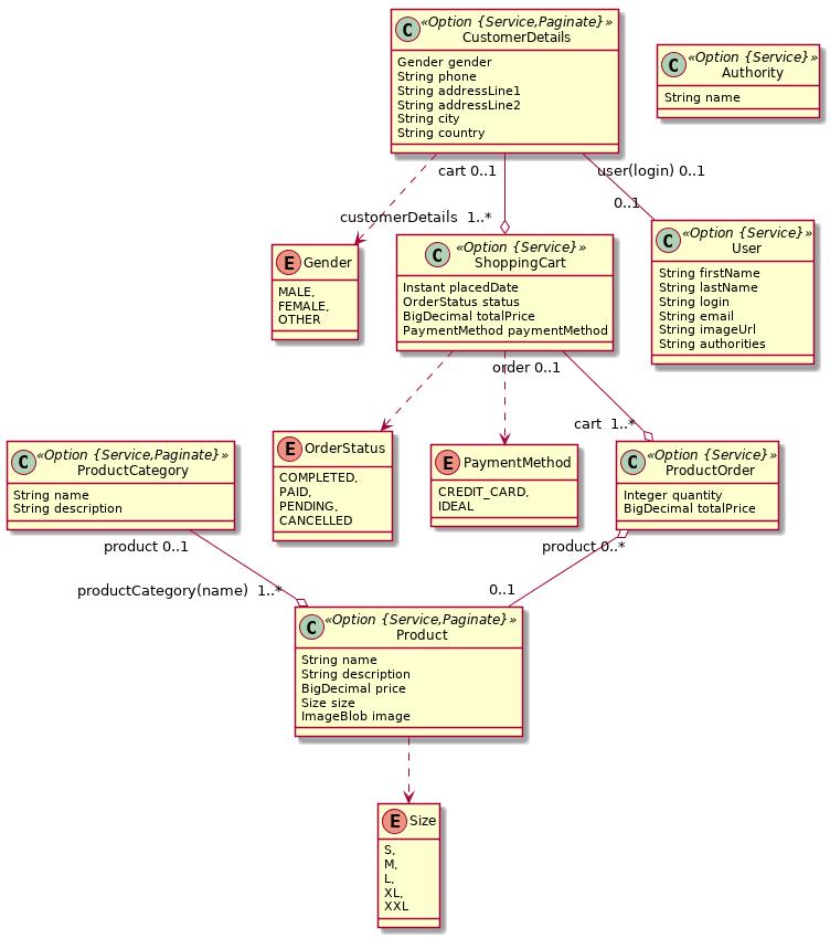 Entity model for e-commerce