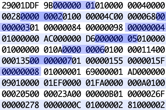 emerging id pattern