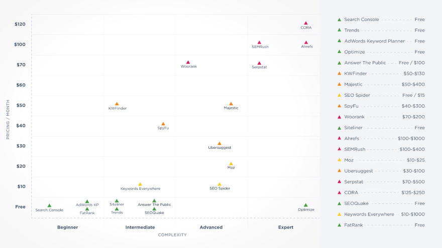 Best SEO tools 2020 comparison