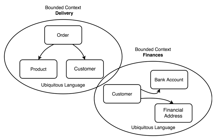 DDD can divide an ecommerce in the the delivery context with order, product and customer and the finance context.