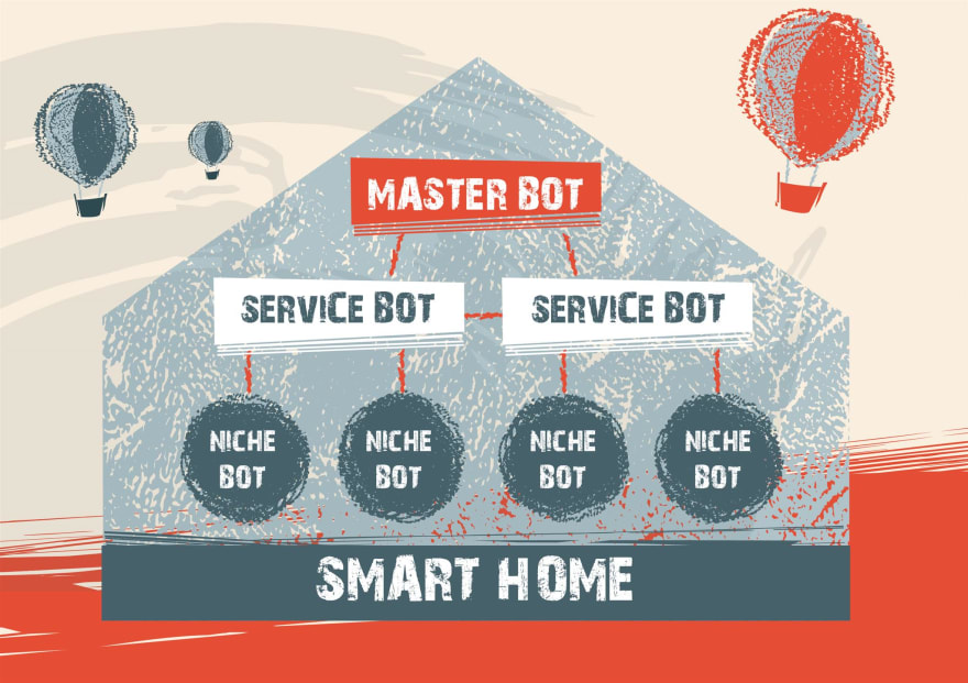 Future of IoT: Smart home hierarchy