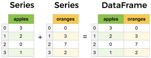 Series & DataFrames