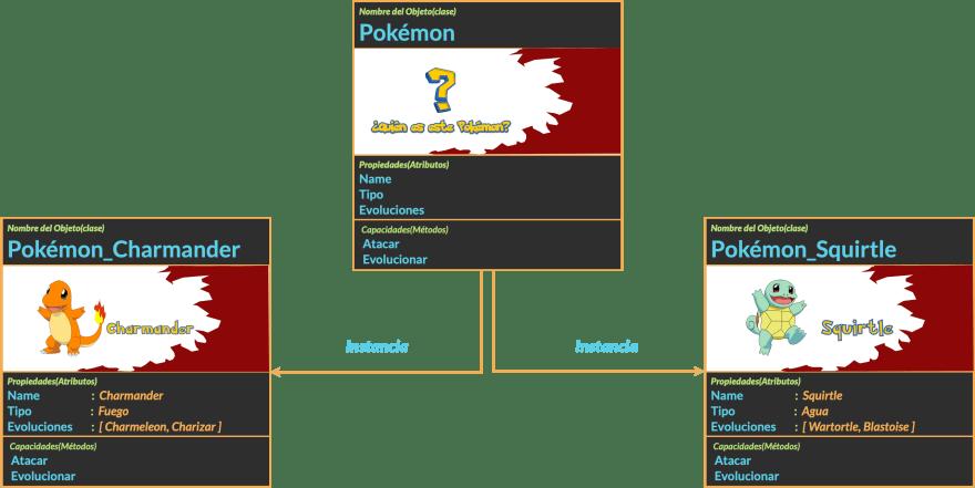 Fig. 6: Creando instancias de la clase Pokémon.