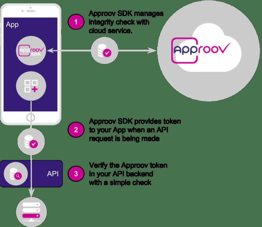 Mobile App Attestation