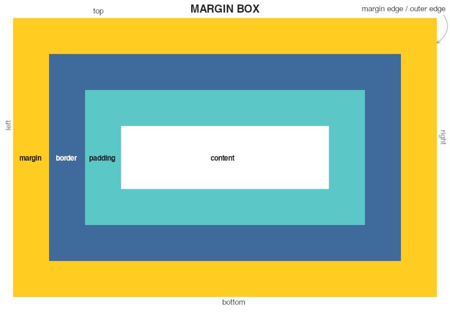 Margin Box Description