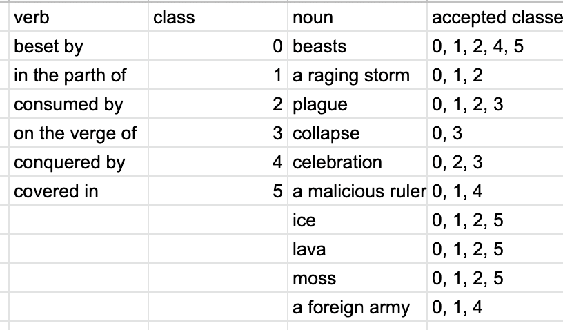 A list of setting words and corresponding actions