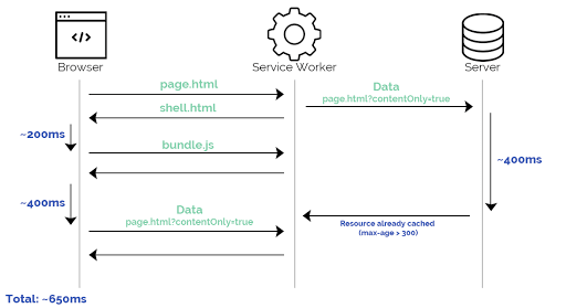 Service Worker example2