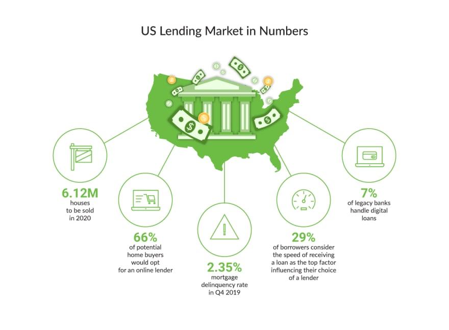 us-lending-market-in-numbers