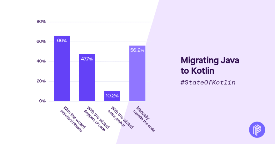 ways people migrate Java to Kotlin