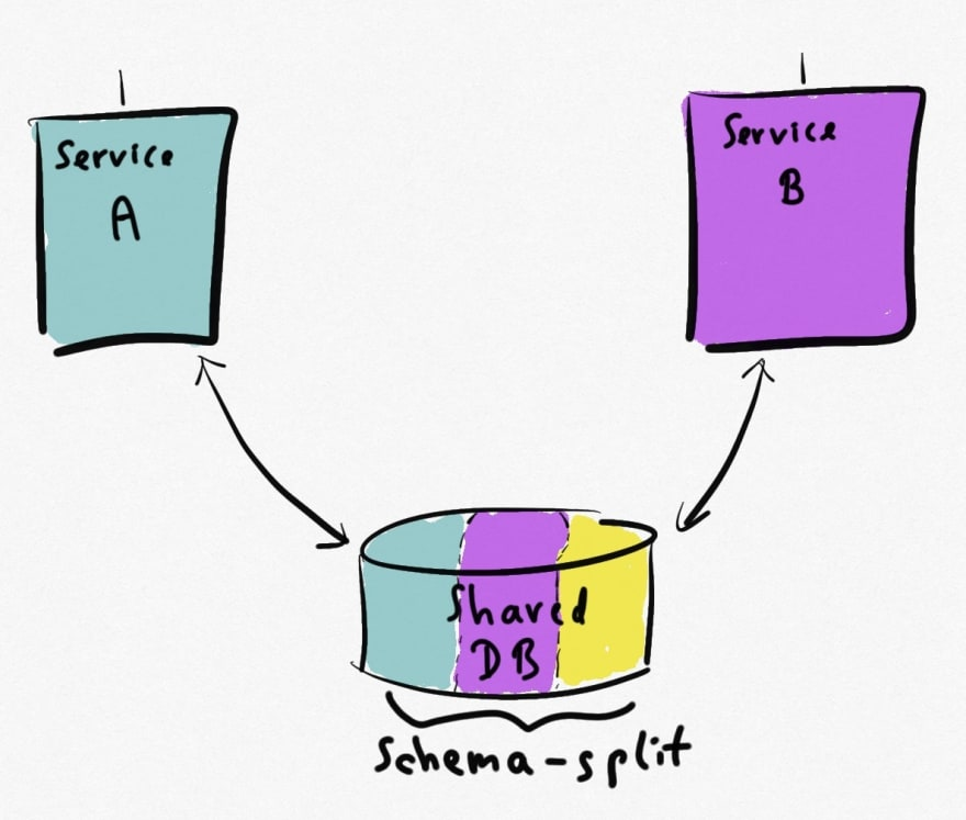 Clean schema split between domains
