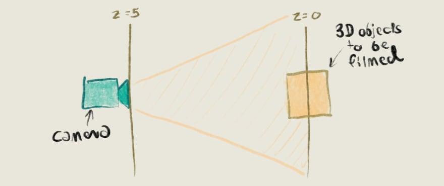 Camera Z coordinate