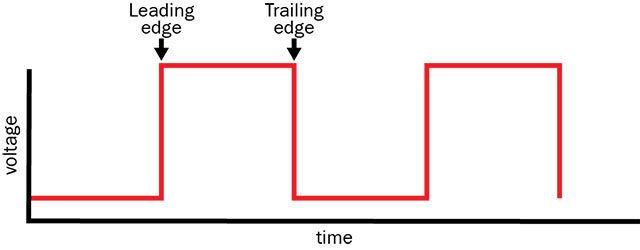 leading trailing edge
