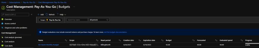 Azure Budget created