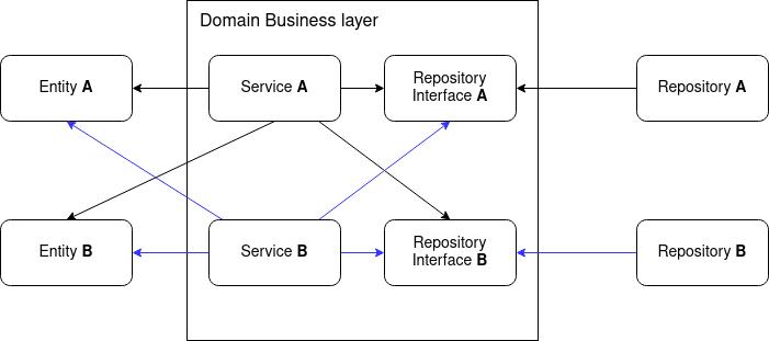 Dependency between domains diagram