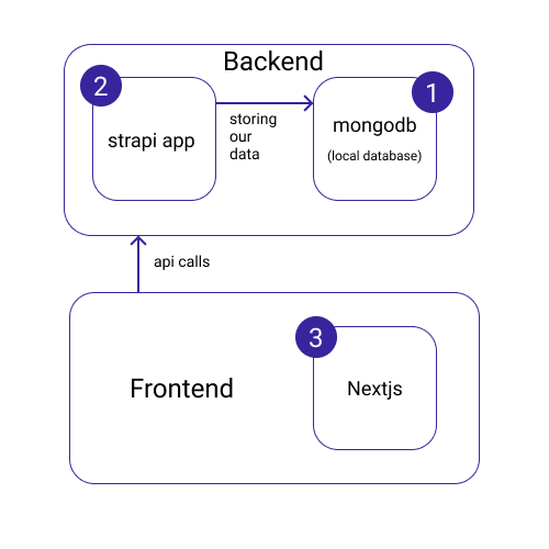 basic architecture of our application