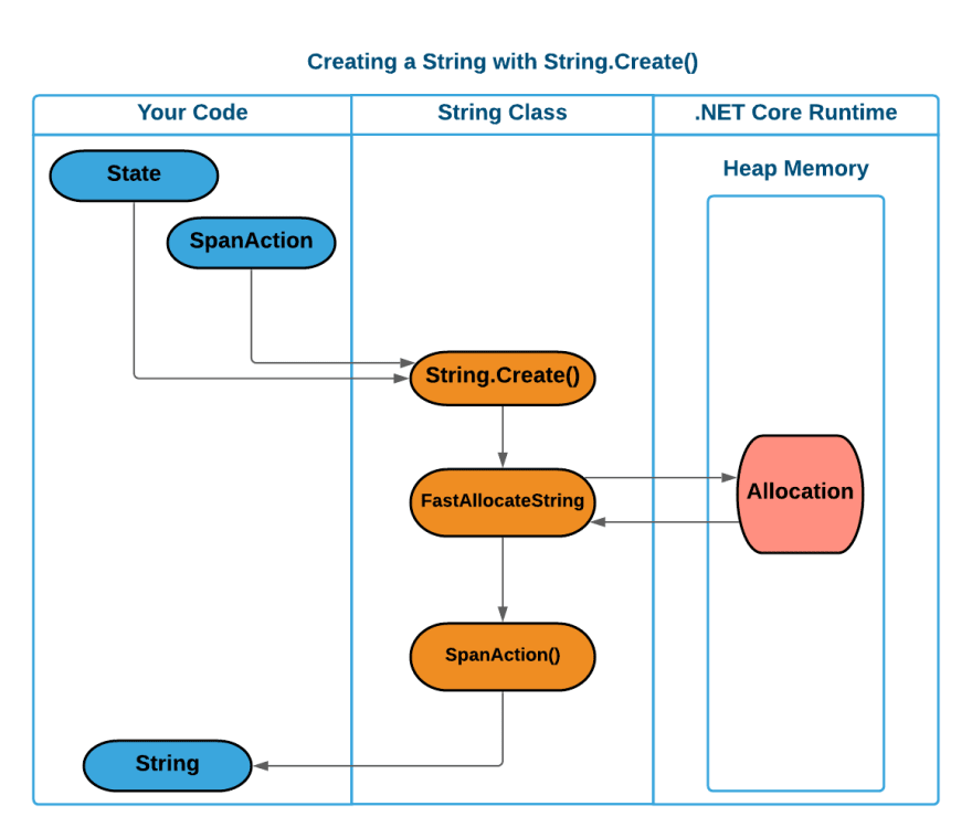 A diagram showing the creation of a string using the String.Create() method. Shows that an allocation only happens during the Create() method and does not require a char[] array.