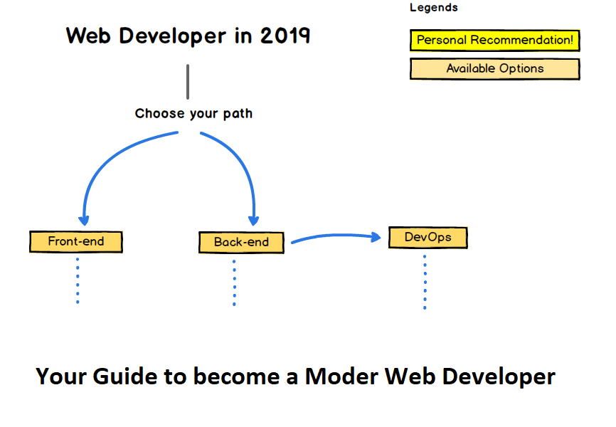 The 2019 Web Development (Frontend + Backend) RoadMap - DEV